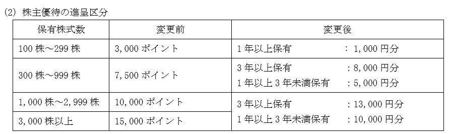 オートバックスセブン株主優待情報