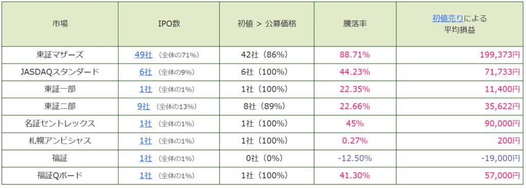 IPO公募価格上回る比率