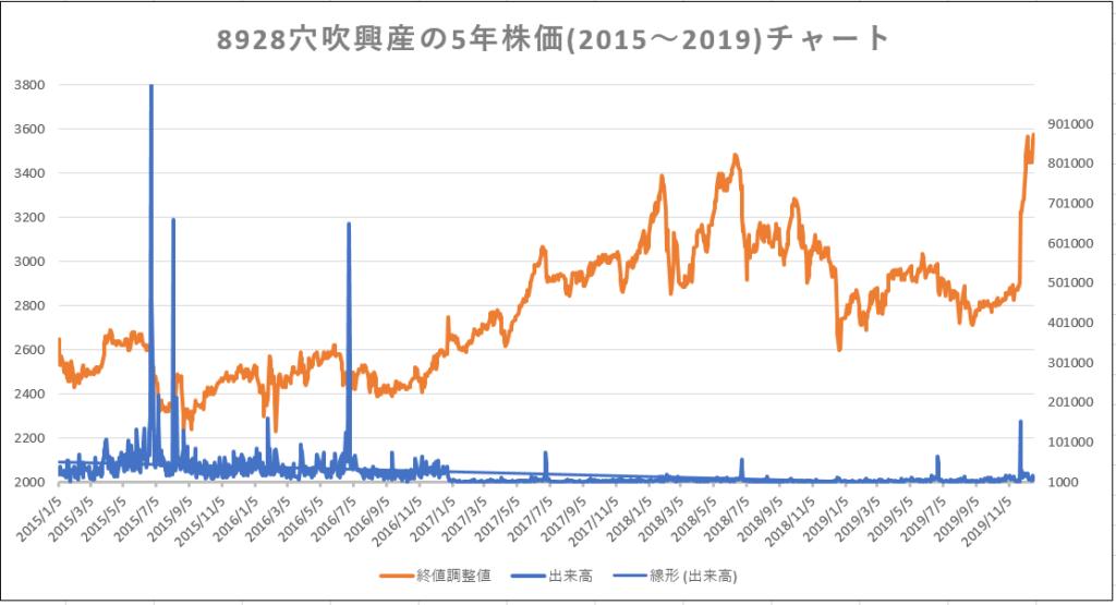 あなぶき興産の株価チャート