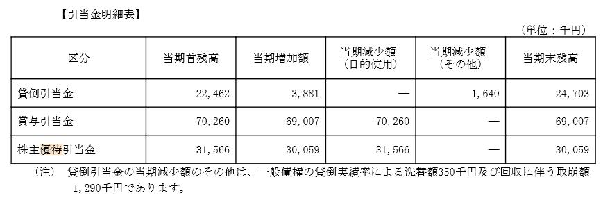 マルシェ株主優待引当金