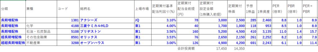 長期増配株PF