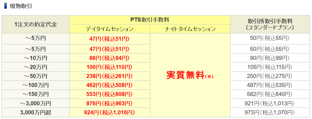SBI PTS ナイトタイムセッション手数料