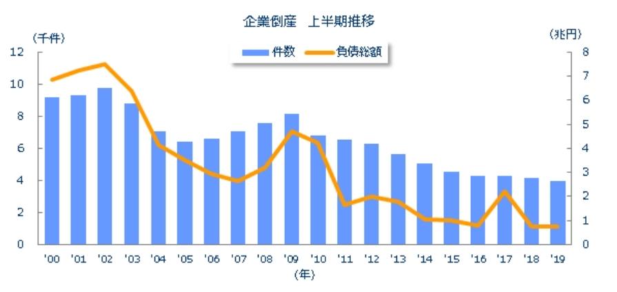 倒産件数の推移(上半期)