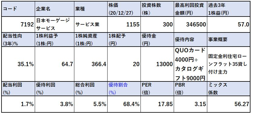 指標-日本モーゲージサービス7192