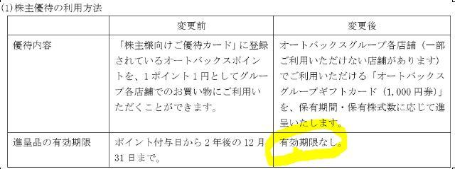 株主優待-オートバックスセブン-使用可能店舗
