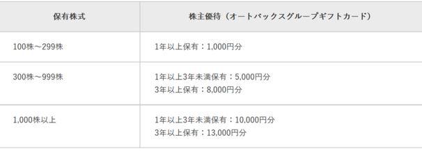 株主優待-オートバックス-配布枚数