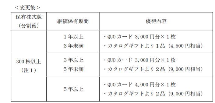株主優待-日本モーゲージ―サービス