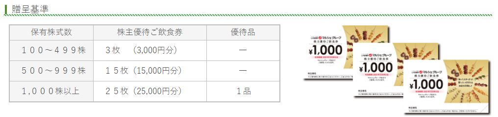株主優待-7524マルシェ