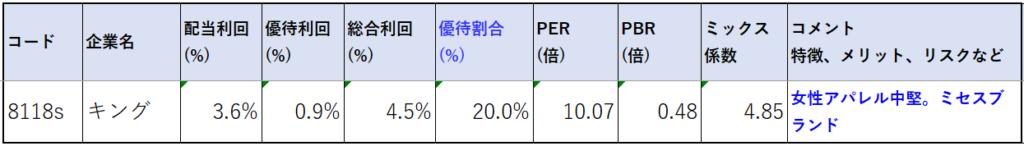 株価指標2-8118-キング