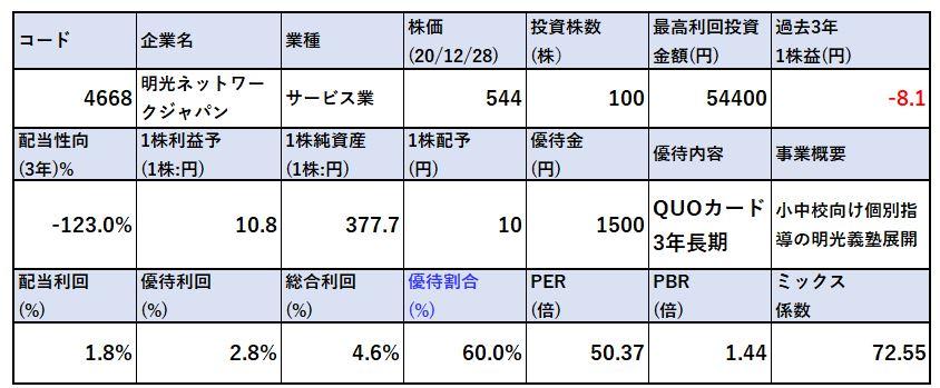 株式指標-明光ネットワークジャパン4668