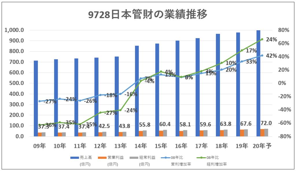 9728日本管財業績グラフ