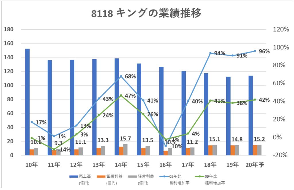 業績推移-グラフ-8118-キング