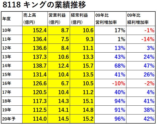 業績推移-表-8118-キング