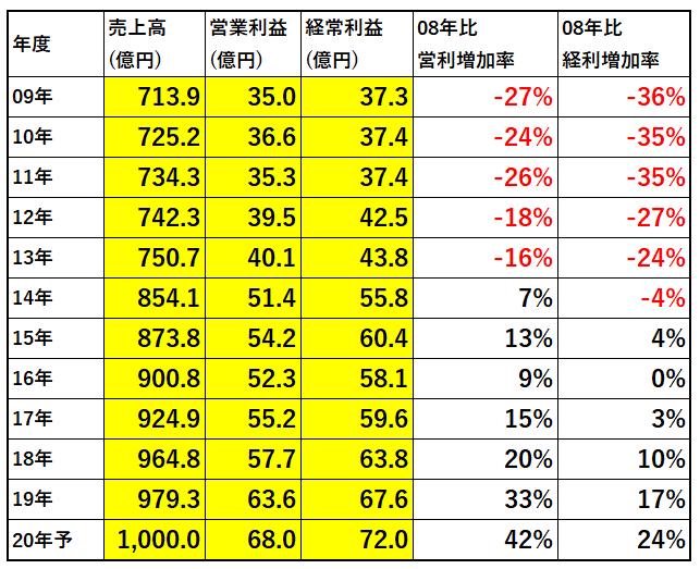 9728日本管財業績表