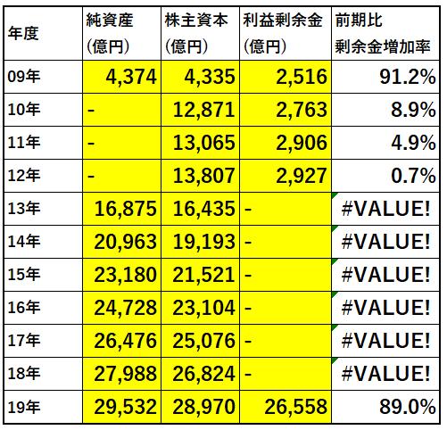 財務分析表