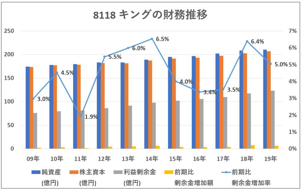 財務推移-グラフ-8118キング