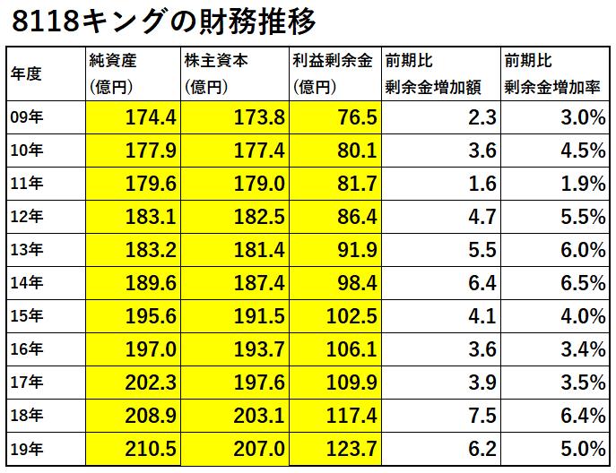 財務推移-表-8118キング