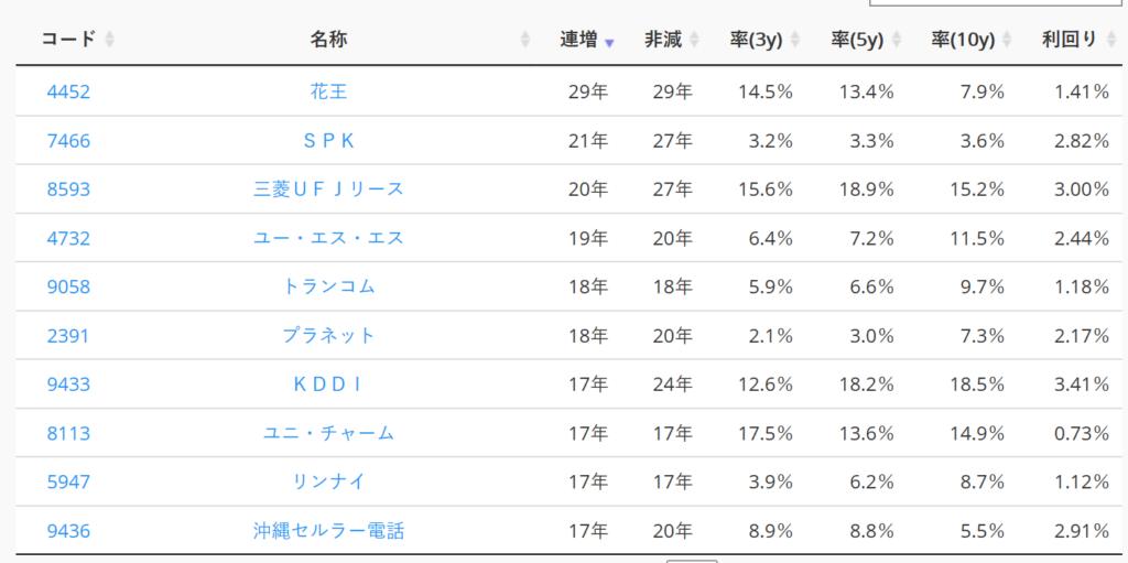 連続増配株ランキング-配当チェッカー