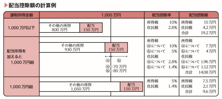 配当控除額の計算例