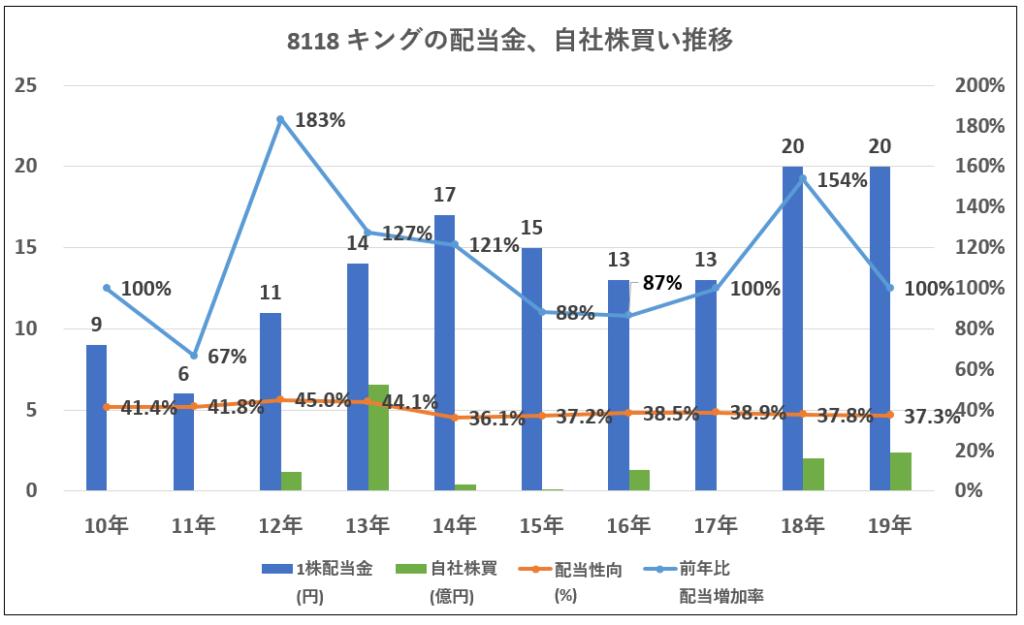 配当金、自社株買い推移-グラフ-8118-キング