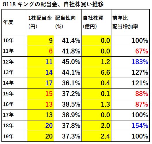 配当金、自社株買い推移-表-8118-キング