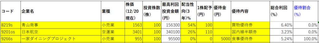 1.05資産株お勧め3撰