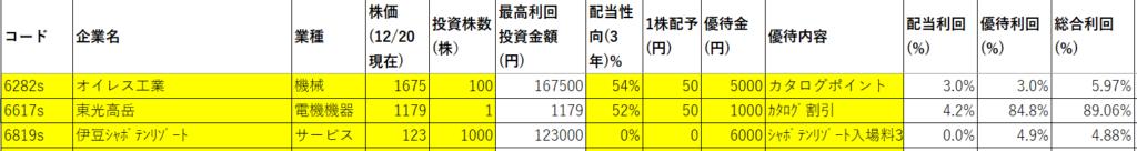 お勧め資産株3撰