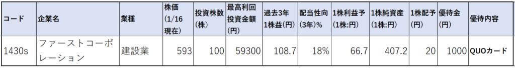 1430-ファーストコーポレーション-株価指標1
