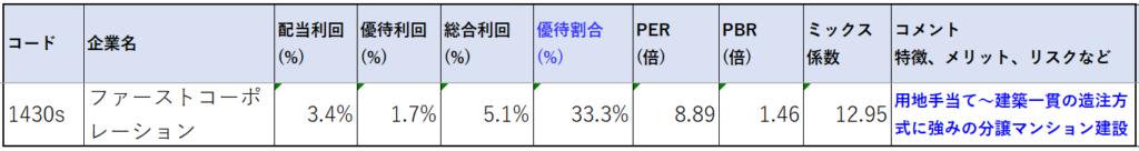 1430-ファーストコーポレーション-株価指標2