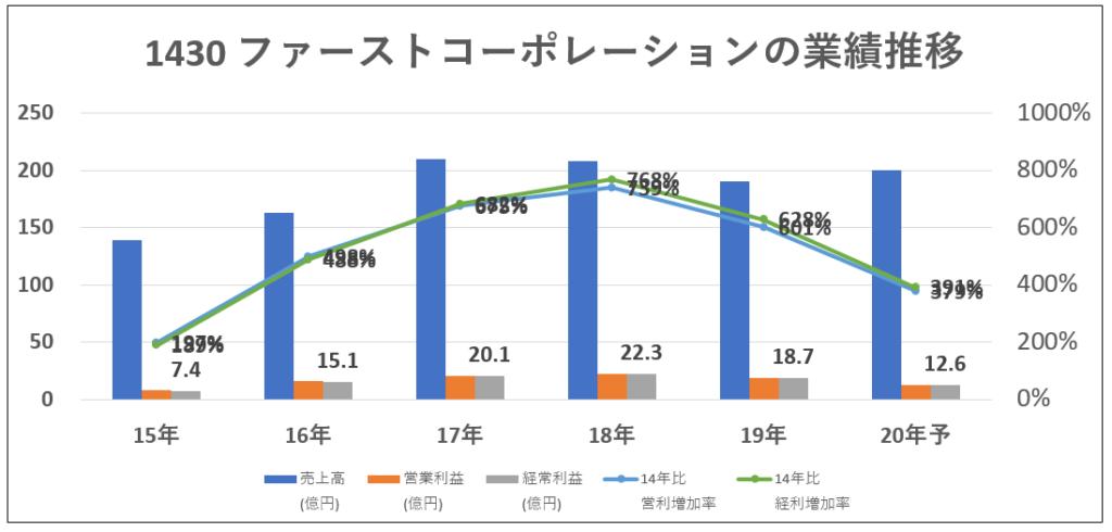 1430-ファーストコーポレーション-業績推移-グラフ