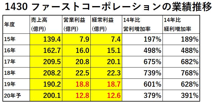 1430-ファーストコーポレーション-業績推移-表