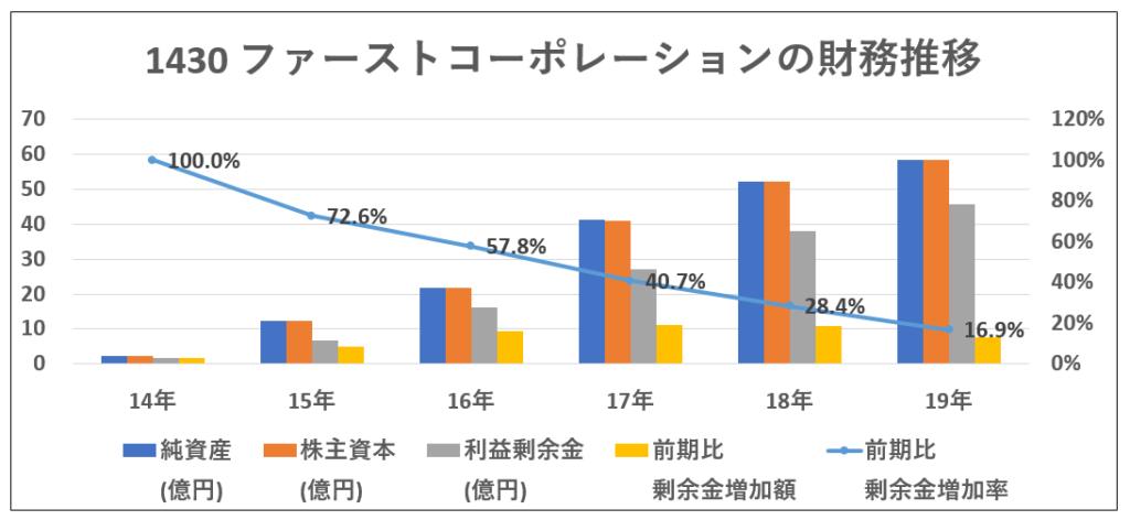1430-ファーストコーポレーション-財務推移-グラフ