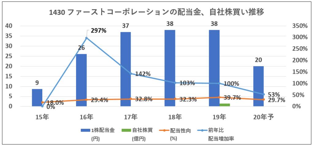 1430-ファーストコーポレーション-配当金、自社株買い推移-グラフ