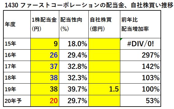 1430-ファーストコーポレーション-配当金、自社株買い推移-表