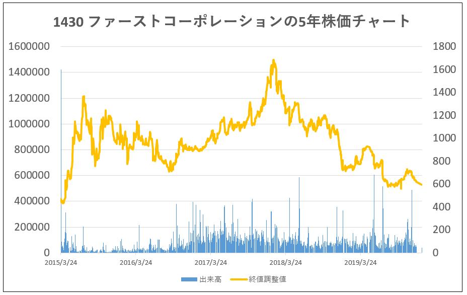 1430-ファーストコーポレーション-5年株価チャート