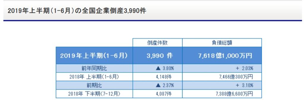 2019年倒産件数(上半期)