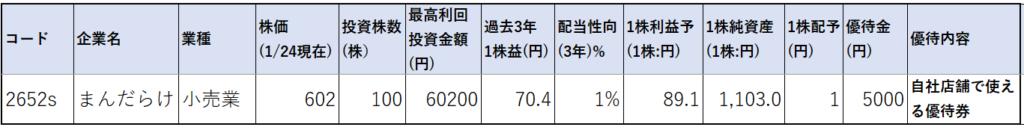 2652-まんだらけ-株価指標1