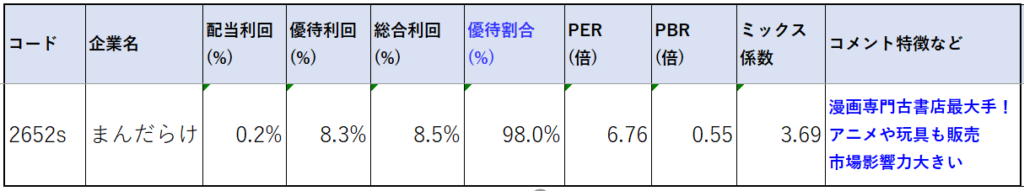 2652-まんだらけ-株価指標2