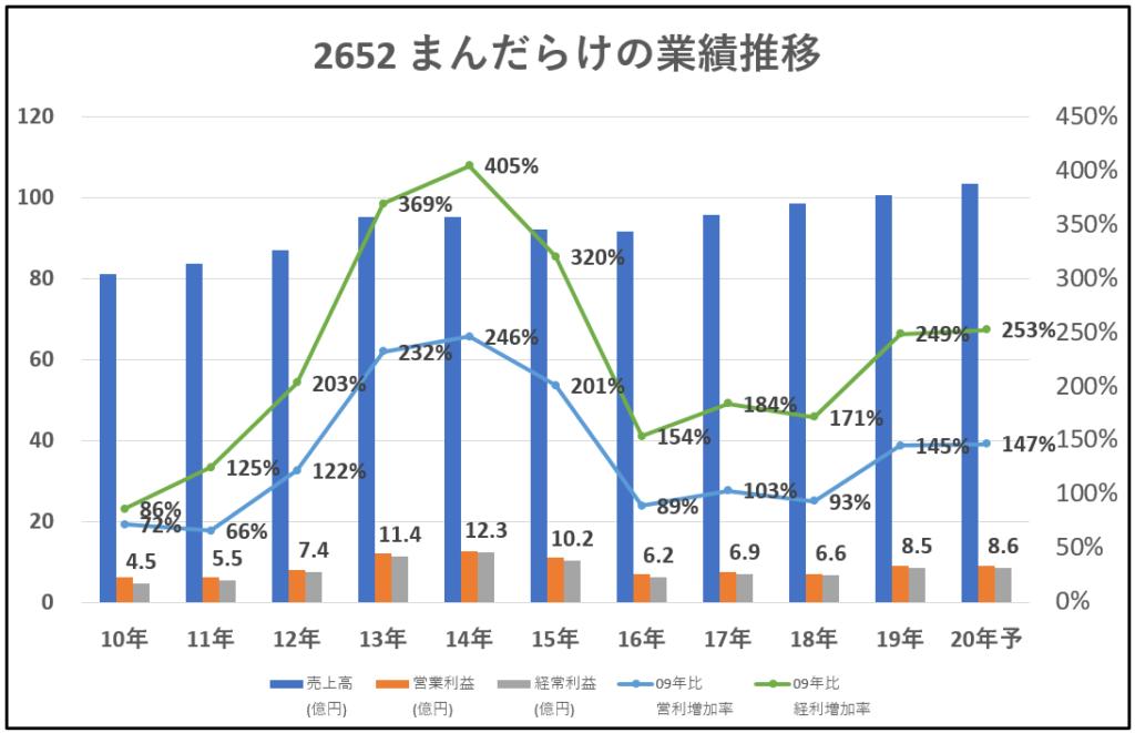 2652-まんだらけ-業績推移-グラフ