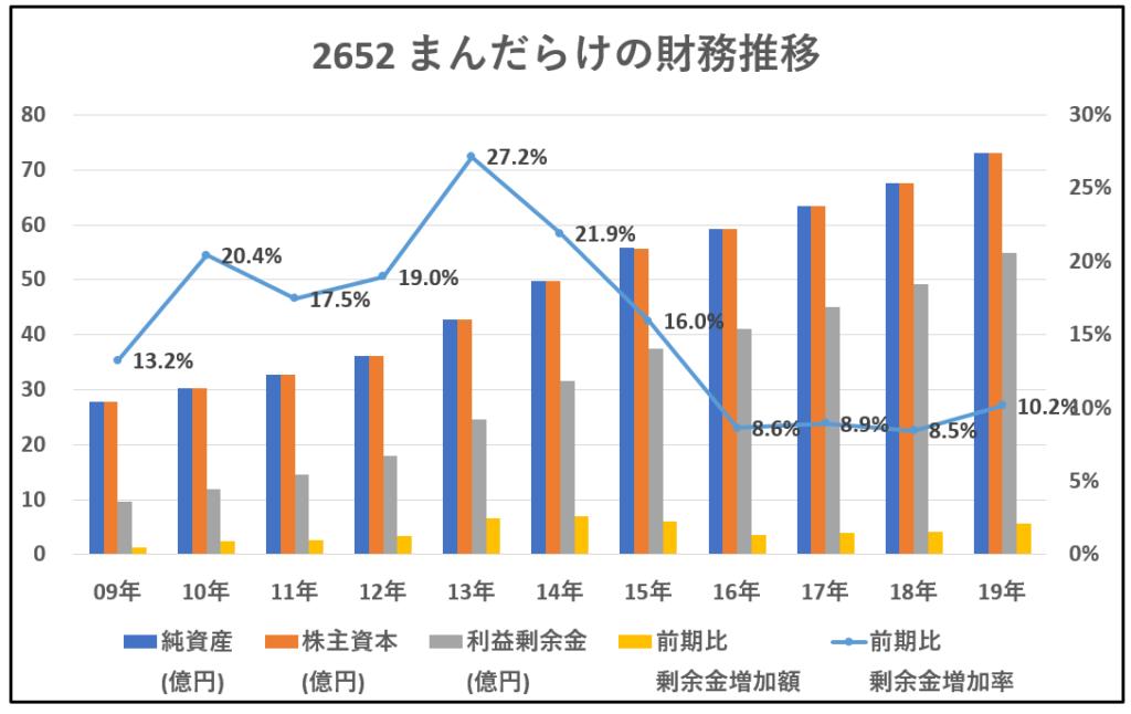 2652-まんだらけ-財務推移-グラフ