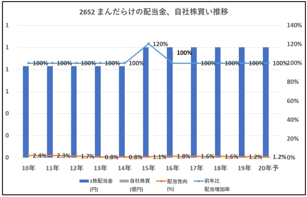 2652-まんだらけ-配当金、自社株買い推移-グラフ