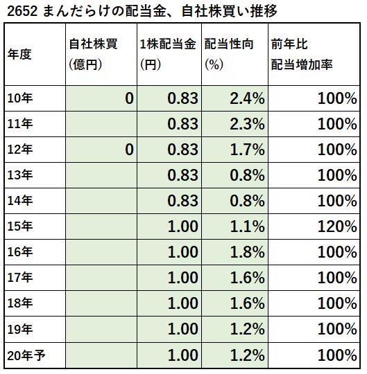 2652-まんだらけ-配当金、自社株買い推移-表