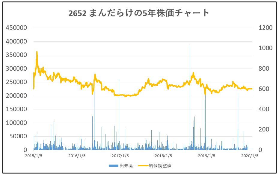 2652-まんだらけ-5年株価チャート