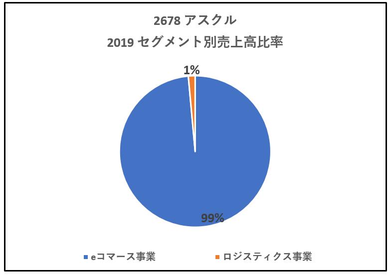 2678-アスクル-セグメント別売上高2