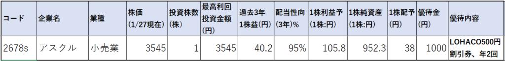 2678-アスクル-株価指標1