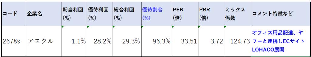 2678-アスクル-株価指標2