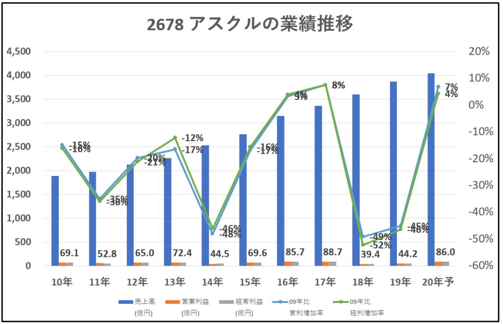 2678-アスクル-業績推移-グラフ