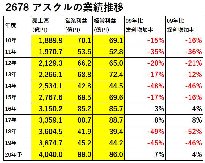 2678-アスクル-業績推移-表