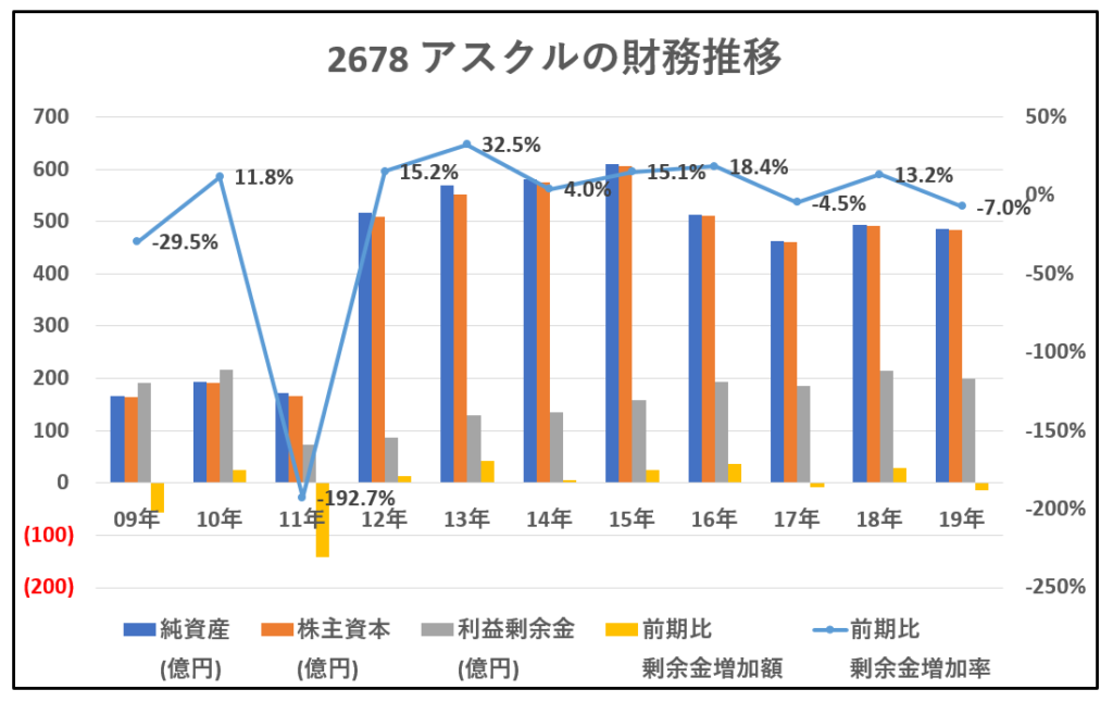 2678-アスクル-財務推移-グラフ