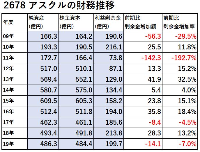 2678-アスクル-財務推移-表